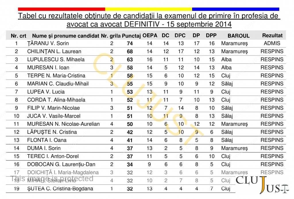 Cluj- rezultate definitivat-page-001