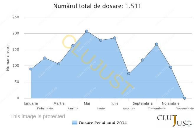 Numărul de dosare penale înregistrate în 2014 până la această dată la Tribunalul Cluj