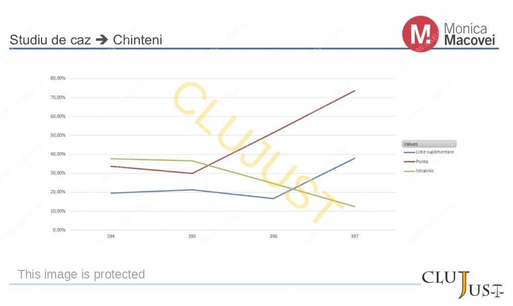 grafic Chinteni