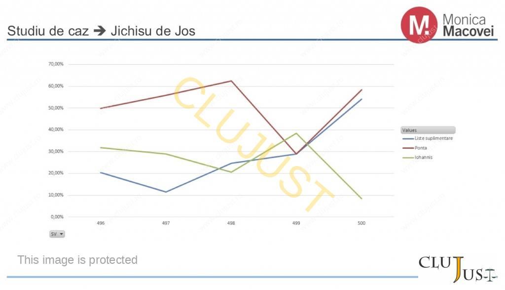 grafic Jichis