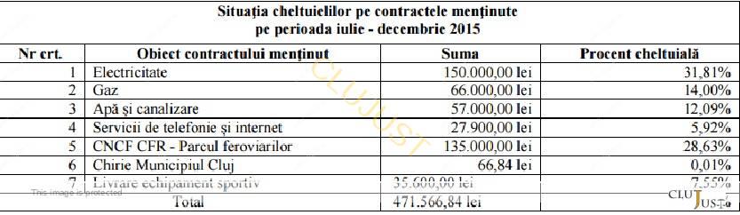 tabel contracte cfr